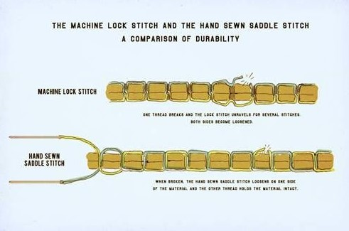 Perbedaan Jahitan Tangan dengan Mesin